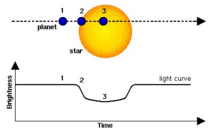 Illustration of a transiting planet and the corresponding dip in the star's brightness.