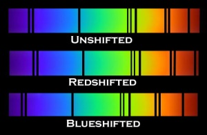 The effect of red and blue shifts on absorption lines.