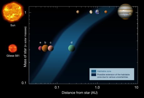 This diagram shows the distances of the planets in the Solar System (upper row) and in the Gliese 581 system (lower row), from their respective stars (left). The habitable zone is indicated as the blue area. (Image Credit: ESO)